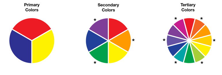 The 12 Colors Of Color Wheel Provide A Nuanced Enough Starting Point To Base Coordinating Choices From Without Being So Detailed That It Is Hard